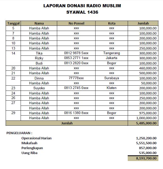 Donasi Syawal 1436
